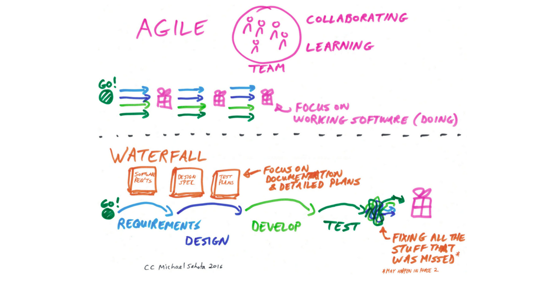 agile-waterfall.png