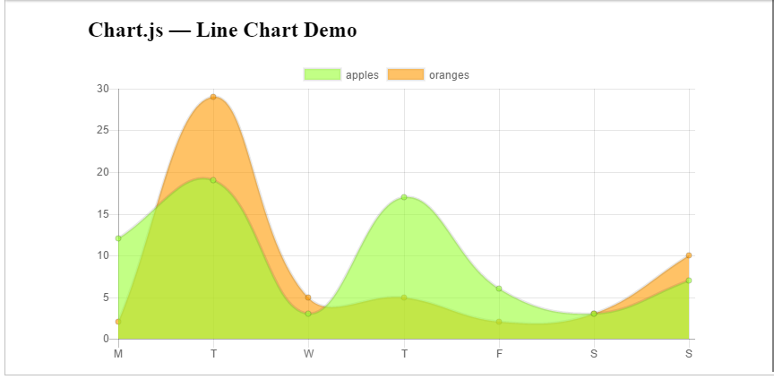 An Introduction to Chart js 2 0 — Six Simple Examples ⋆ GeekMustHave