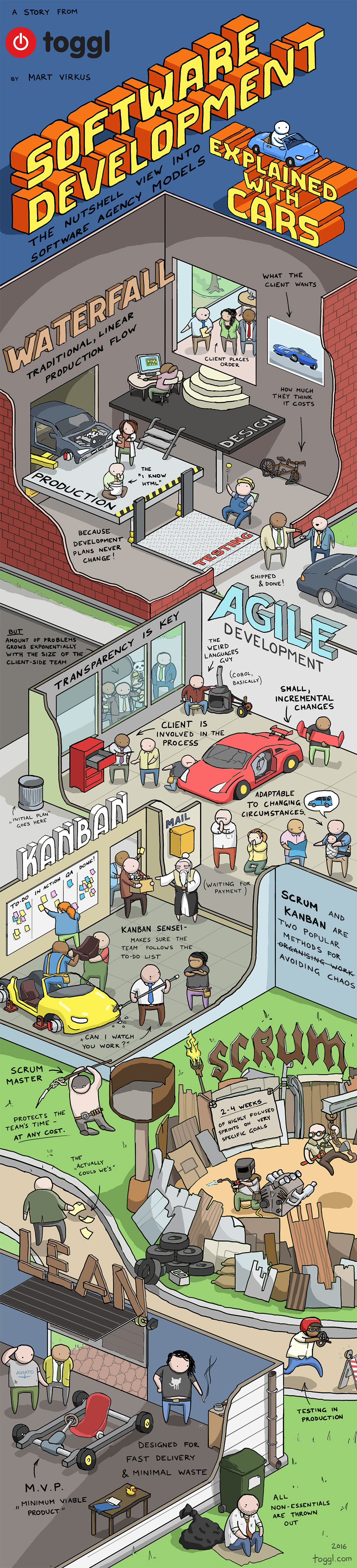 software-development-methods-explained-with-cars-toggl-infographic-02.jpg